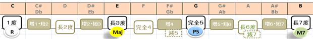 CMaj7構成音