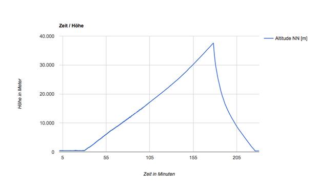 Maximale Höhe 37.560m wird erreicht nach 2:27 Stunden (Skala 177 Minuten)