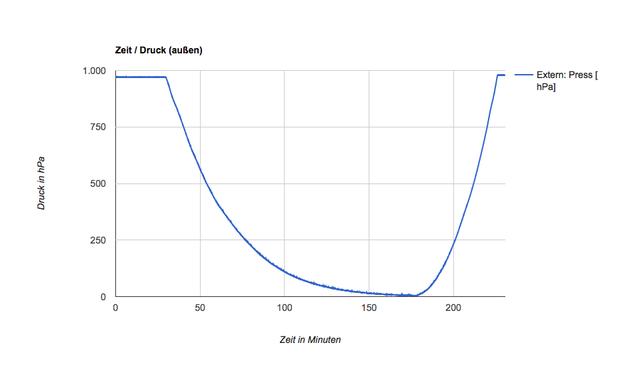 Langsamer Aufstieg (2:27) – schneller Abstieg (:48)