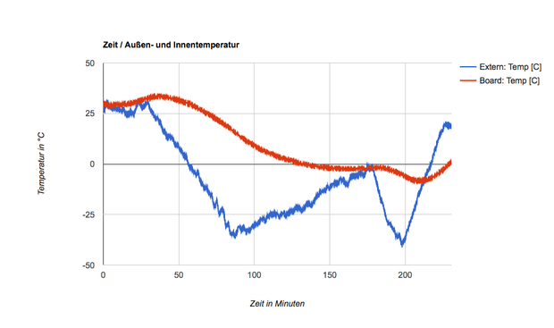 Nach dem Start erfolgt eine gleichmäßige Abnahme der Temperatur, beim Eintritt in die Stratosphäre kehrt sich das um. Die hier erreichten Minimaltemperaturen in der Troposphäre sind mit -40°C noch zu warm, der Sensor spricht verzögert an.