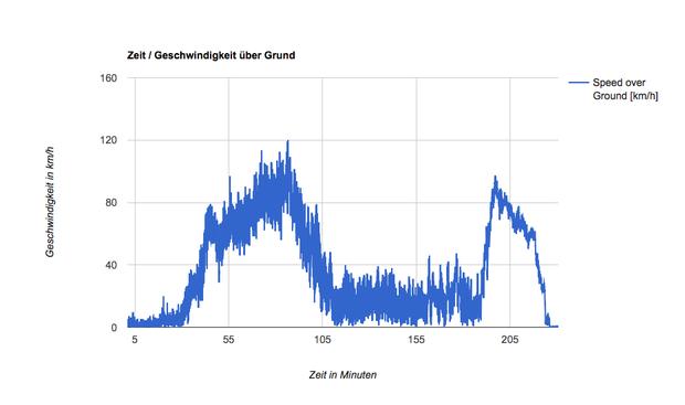 Die hohen Windgeschwindigkeiten sind bei Auf- und Abstieg in der Troposphäre gut zu erkennen, der Bereich V > 40km/h ist der Flug in der Stratosphäre