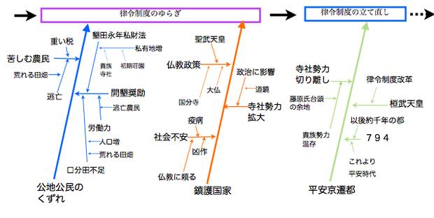 奈良時代〜平安時代に至るまでのフィッシュボーン