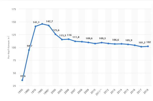 Pro-Kopf-Konsum von Bier in Deutschland in den Jahren 1950 bis 2018 (in Liter),  Quelle: Statista 2020