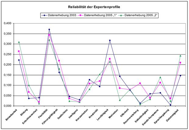 Reliabilität der Expertenprofile | Berufsnavigator