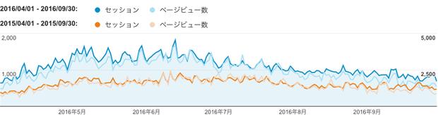 2016年上期(青色)と2015年上期(橙色)のご訪問数(セッション)と閲覧ページ数(ページビュー数)