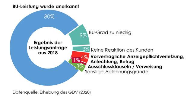 Ablehnung von BU-Anträgen BU-Leistungsquote