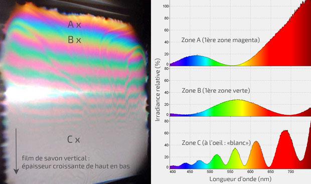 Etude spectrométrique des couleurs interférentielles d'une lame de savon