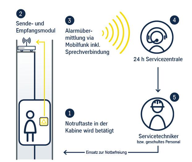Lift Notrufsystem
