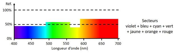 Spectre de réflexion moyen du disque de Newton en rotation