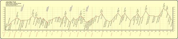 Die 11 Pässe des John Muir Trail und Mount Whitney