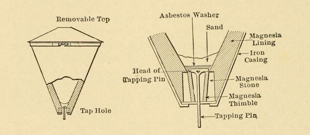 Thermit crucible with detail of lap hole, showing: Removable Top; Asbestos Washer; Sand; Head of Tapping Pin; Tap Hole; Magnesia Stone; Magnesia Thimble and Tapping Pin;