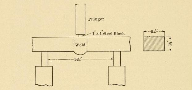 Anordnung der Dreipunktbiegeprobe für Thermitschweiß-Untersuchung