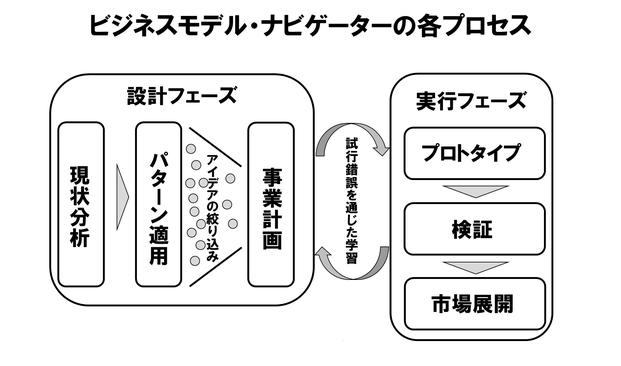ビジネスモデル・ナビゲーターの各プロセス