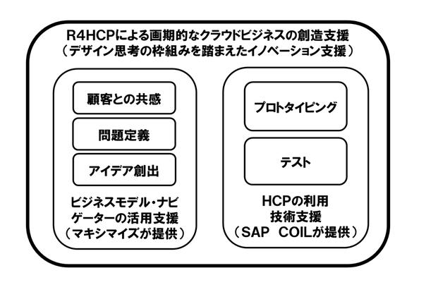 R4HCP概要図