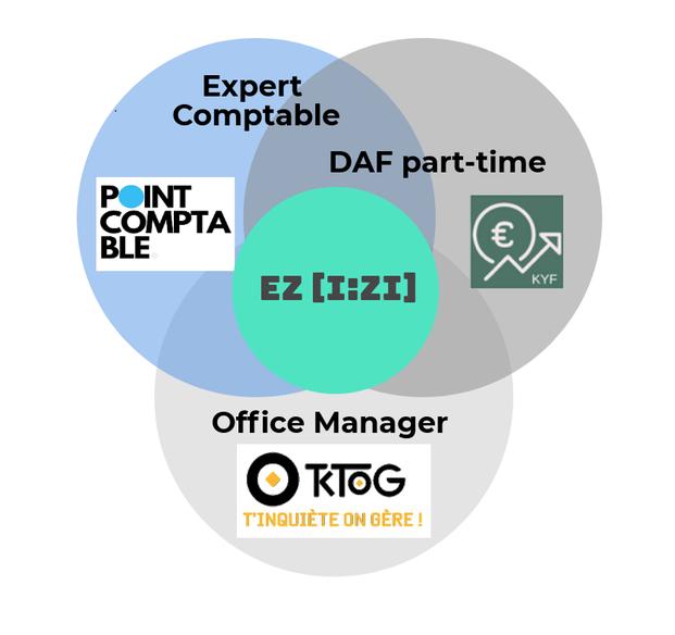 Know your finances Point Comptable TKOG office-manager DAF CFO Expert-comptable complémentarité Facilitateur facilité la vie partenaires