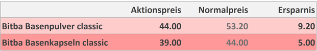 Aktionspreise Bitba classic