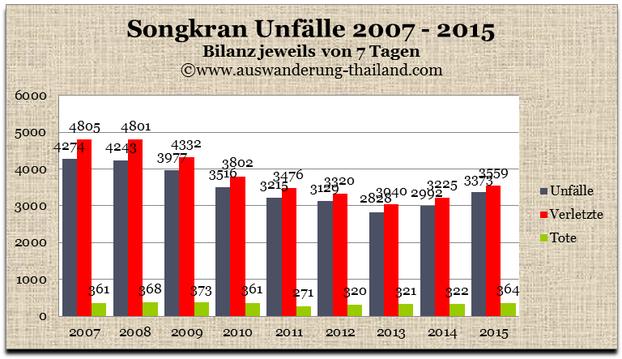 Unfallstatistik Songkran 2007 - 2015, Unfälle Songkran