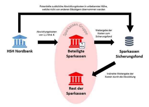 Kostenkette für alle Sparkassen