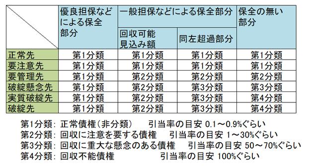 債権分類の図