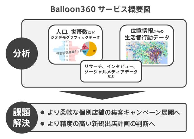 Balloon360 サービス概要図
