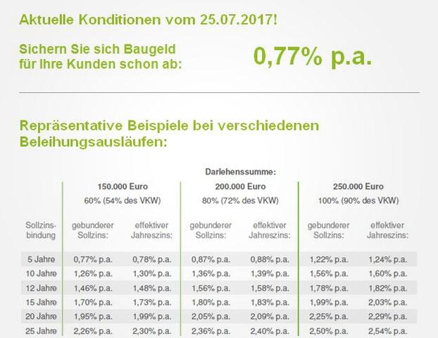 280.000 €, Angestellter, Immobilie eigengenutzt, 2% p.a. anfängliche Tilgung, erstrangige Grundschuld, Finanzierungszweck kaufen, Vermögens- Einkommensverhältnisse einwandfrei, Auszahlungskurs 100%