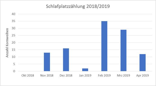Abb. 1: Ergebnis der Schlafplatzzählung im Fünf-Seen-Land im Winter 2018/2019
