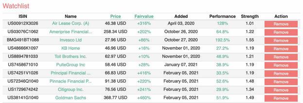 Fair Value Stock List