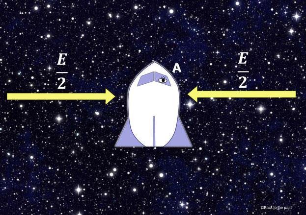 静止しているロケットに当たる光のエネルギー量