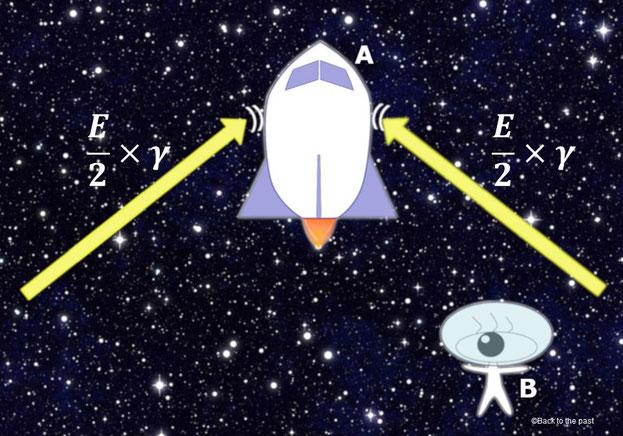 動いているロケットに当たる光のエネルギー量