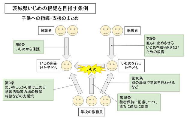 茨城県いじめの根絶を目指す条例のいじめ対策や指導・支援