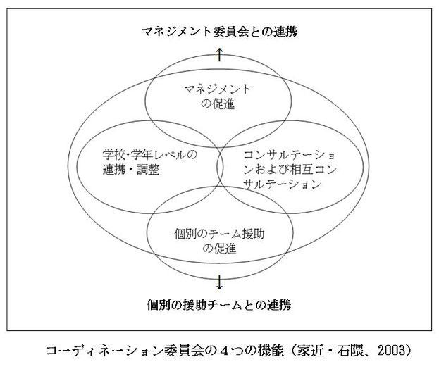 コーディネーション委員会の4つ機能(家近・石隈、2003)