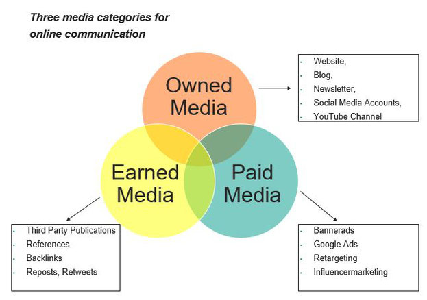owned vs earned  vs paid media infographic