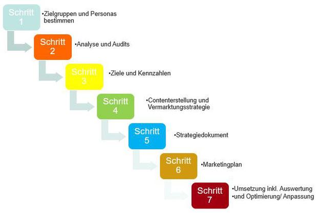 So erstellen Sie eine digitale Marketing Strategie