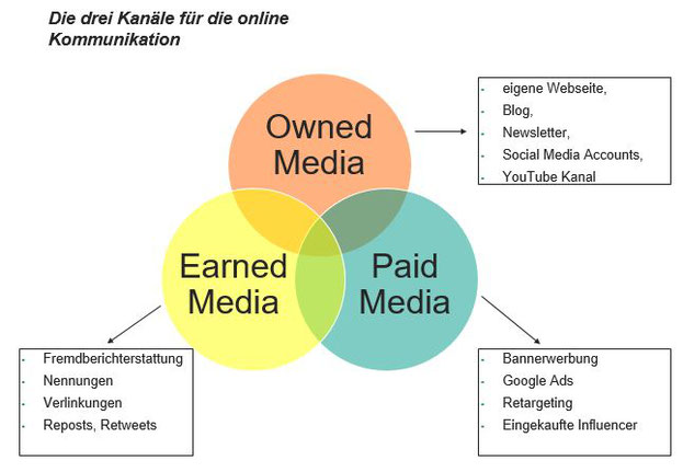 eigener vs bezahlter und verdienter Content Infographik