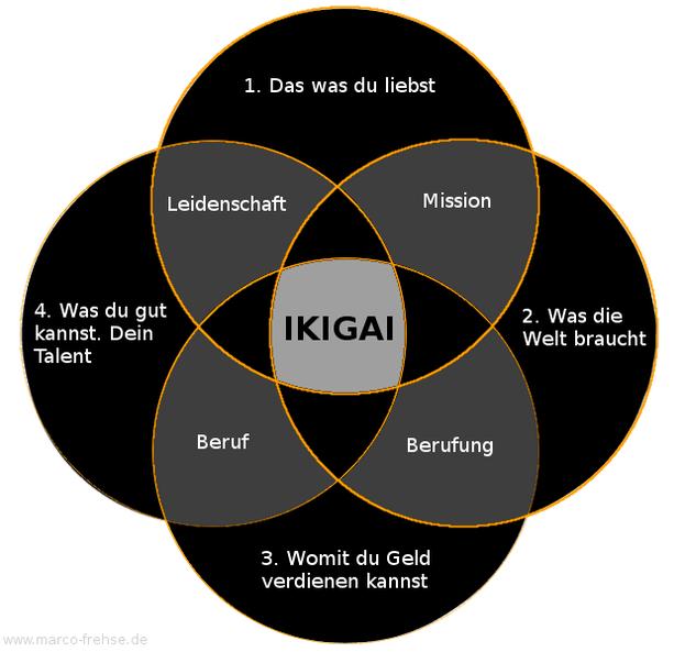 IKIGAI Grafik