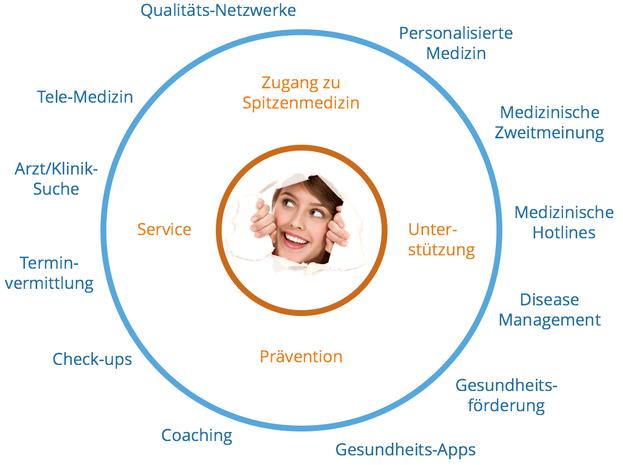 Qualitäts-Netzwerke, Personalisierte Medizin, Medizinische Zweitmeinung, Medizinische Hotlines, Disease Management, Gesundheitsförderung, Gesundheits-Apps, Coaching, Check-ups, Terminvermittlung, Arztsuche, Kliniksuche, Tele-Medizin, Prävention