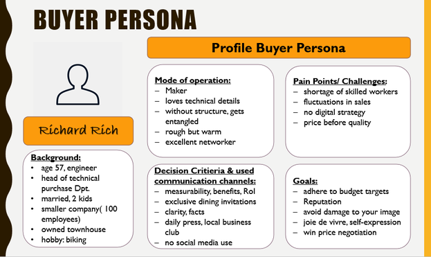 visual presentation example for a Buyer Persona Profile