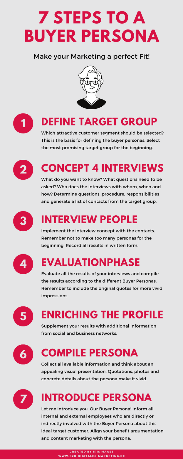 create the perfect buyer persona for B2B Business infographics