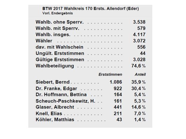 Ergebnis Erststimmen Allendorf (Eder)