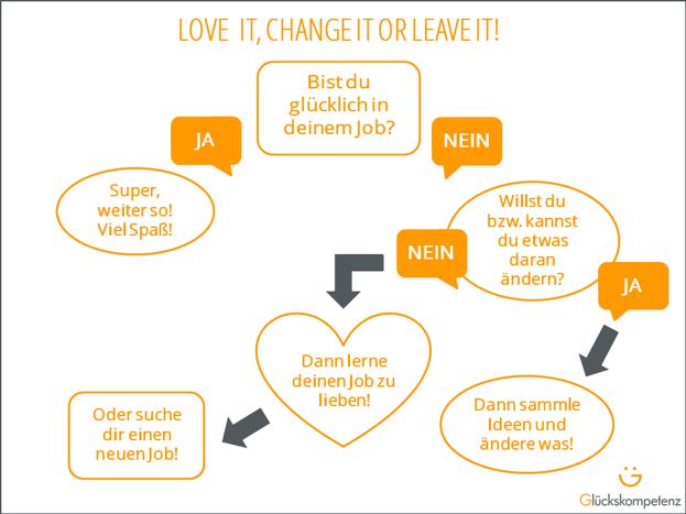 Grafik in Anlehnung an Flussdiagramm auf karrierebibel.de