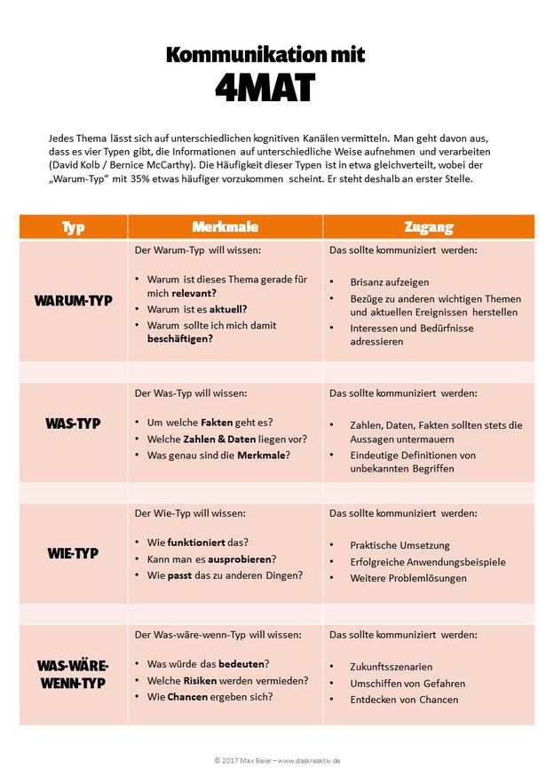 4MAT als Modell und Übersicht für bessere Kommunikaton