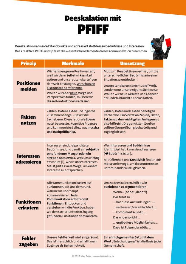 Das PFIFF-Prinzip meidet Positionen, nutzt Fakten, adressiert Interessen, erläutert Funktionen und gibt Fehler zu. Es entspricht der Grundhaltung für Deeskalation.