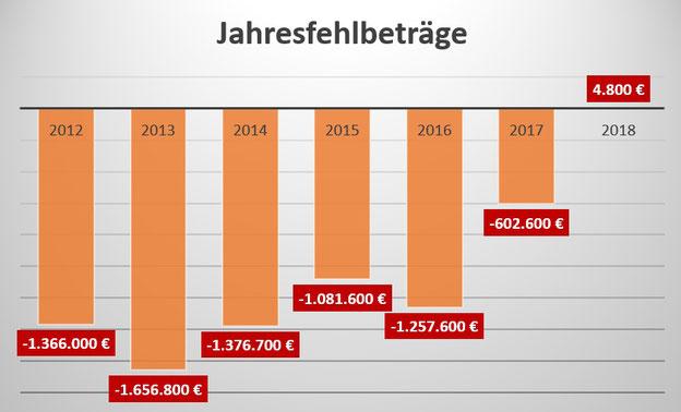 Haushalt Hansestadt Osterburg (Altmark): positive finanzielle Entwicklung anhand der Jahresfehlbeträge (2012 - 2018)