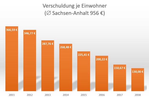 Haushalt Hansestadt Osterburg (Altmark): allgemein positive finanzielle Entwicklung anhand der Verschuldung je Einwohner im Vergleich zum Durchschnitt in Sachsen-Anhalt