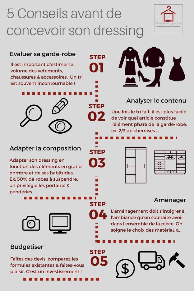 5 conseils avant de concevoir son dressing ranger son. Black Bedroom Furniture Sets. Home Design Ideas