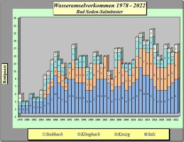 Statistik Wasseramsel 1978 - 2019