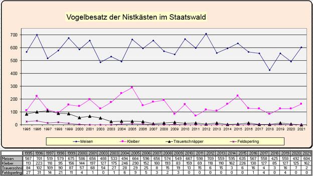 Statistik Staatswald Vogelbesatz 1995 - 2018