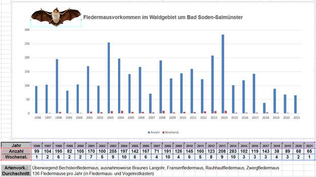Statistik Fledermausvorkommen 1996 - 2017