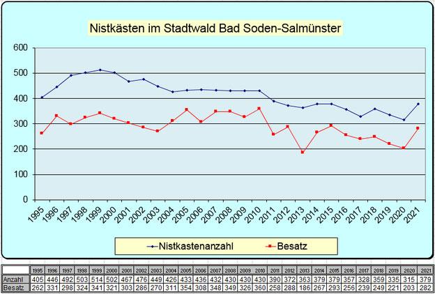 Statistik Staatswald Nistkastenanzahl 1995 - 2018