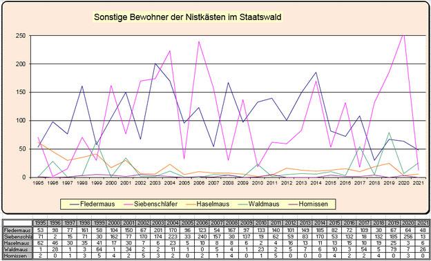 Statistik Staatswald Besatz der Nistkästen durch sonstige Bewohner 1995 - 2018
